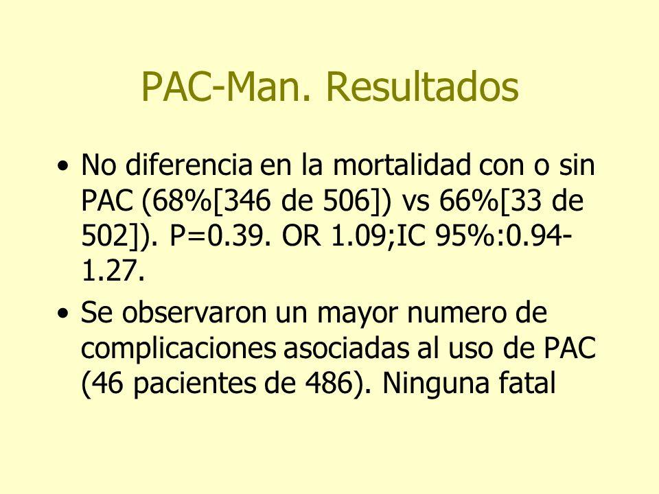 PAC-Man. ResultadosNo diferencia en la mortalidad con o sin PAC (68%[346 de 506]) vs 66%[33 de 502]). P=0.39. OR 1.09;IC 95%:0.94-1.27.